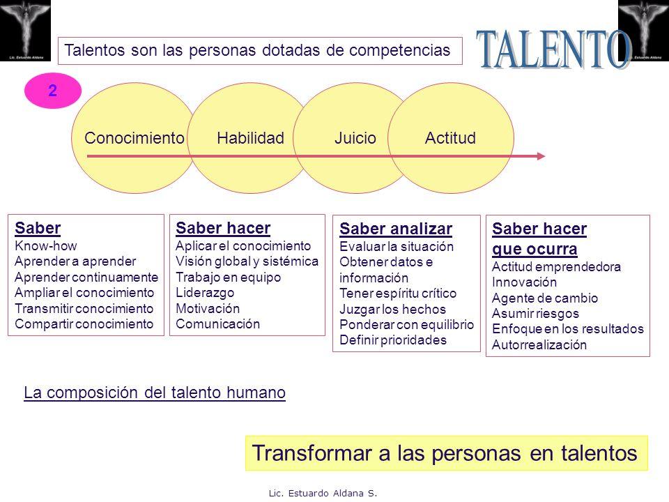 Talentos son las personas dotadas de competencias ConocimientoHabilidadJuicioActitud Saber Know-how Aprender a aprender Aprender continuamente Ampliar