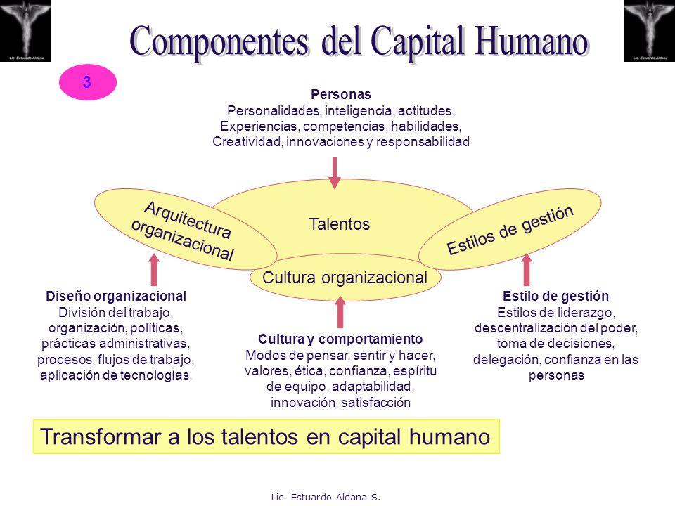 Talentos Cultura organizacional Estilos de gestión Arquitectura organizacional Personas Personalidades, inteligencia, actitudes, Experiencias, compete