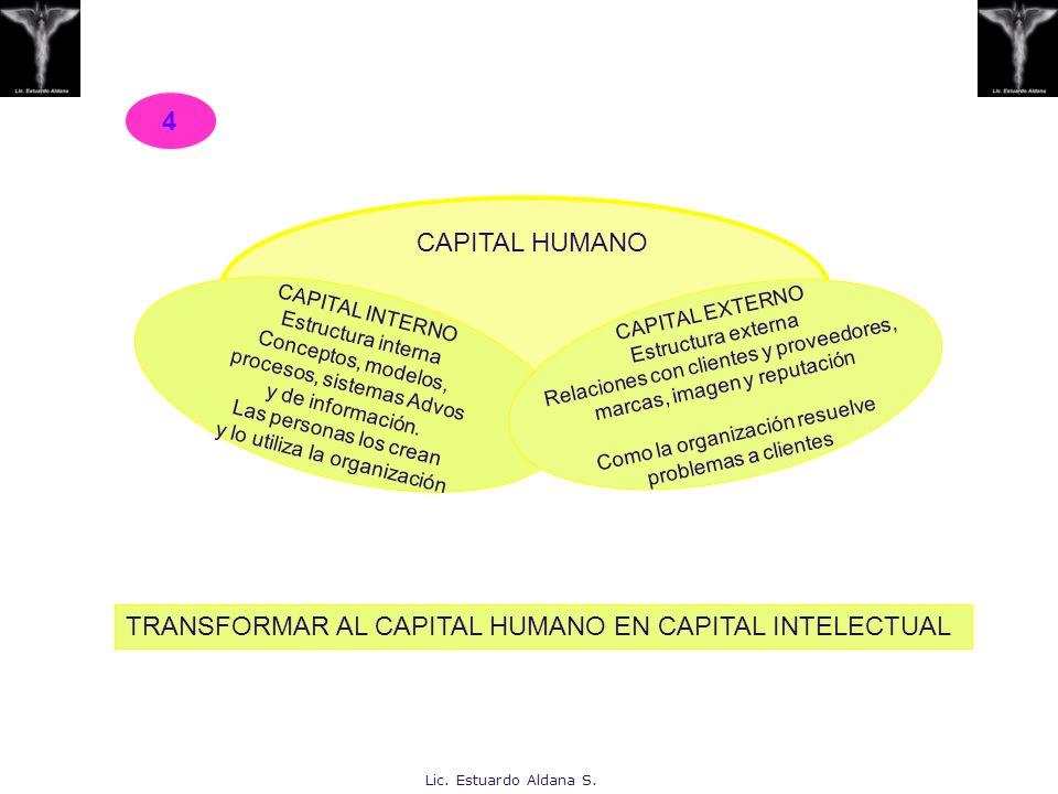 CAPITAL HUMANO CAPITAL INTERNO Estructura interna Conceptos, modelos, procesos, sistemas Advos y de información. Las personas los crean y lo utiliza l