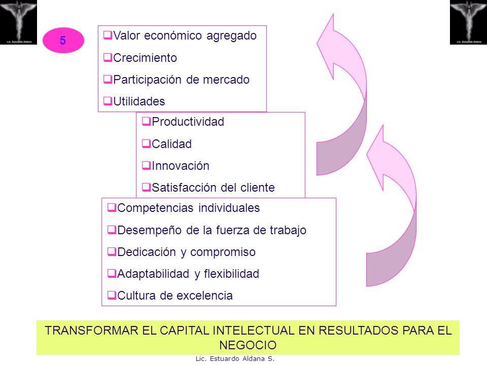 Valor económico agregado Crecimiento Participación de mercado Utilidades Productividad Calidad Innovación Satisfacción del cliente Competencias indivi