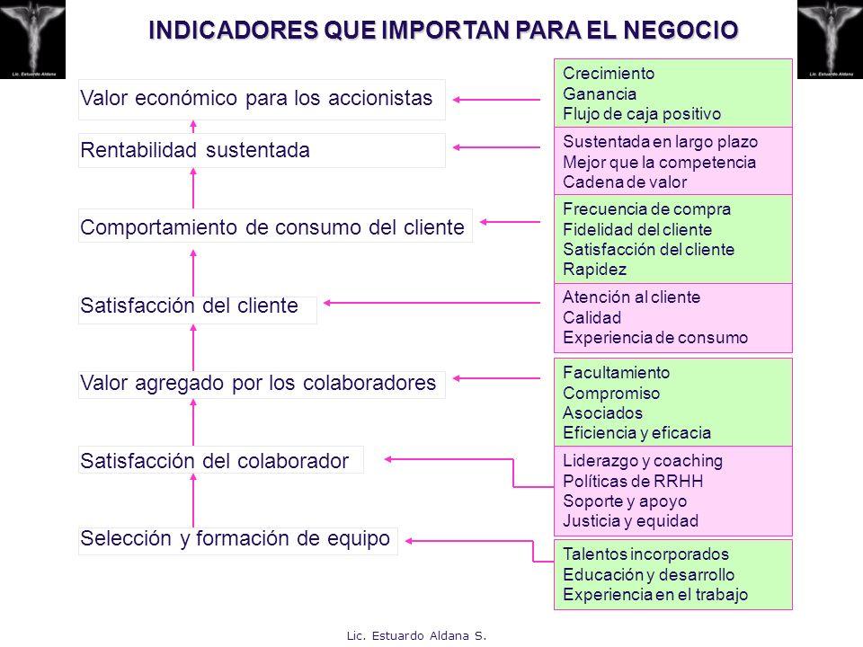 INDICADORES QUE IMPORTAN PARA EL NEGOCIO Valor económico para los accionistas Rentabilidad sustentada Comportamiento de consumo del cliente Satisfacci