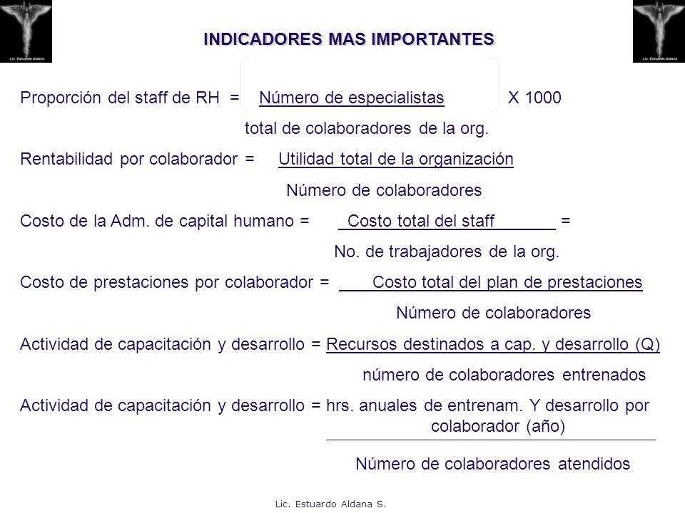 INDICADORES MAS IMPORTANTES Proporción del staff de RH = Número de especialistas X 1000 total de colaboradores de la org. Rentabilidad por colaborador
