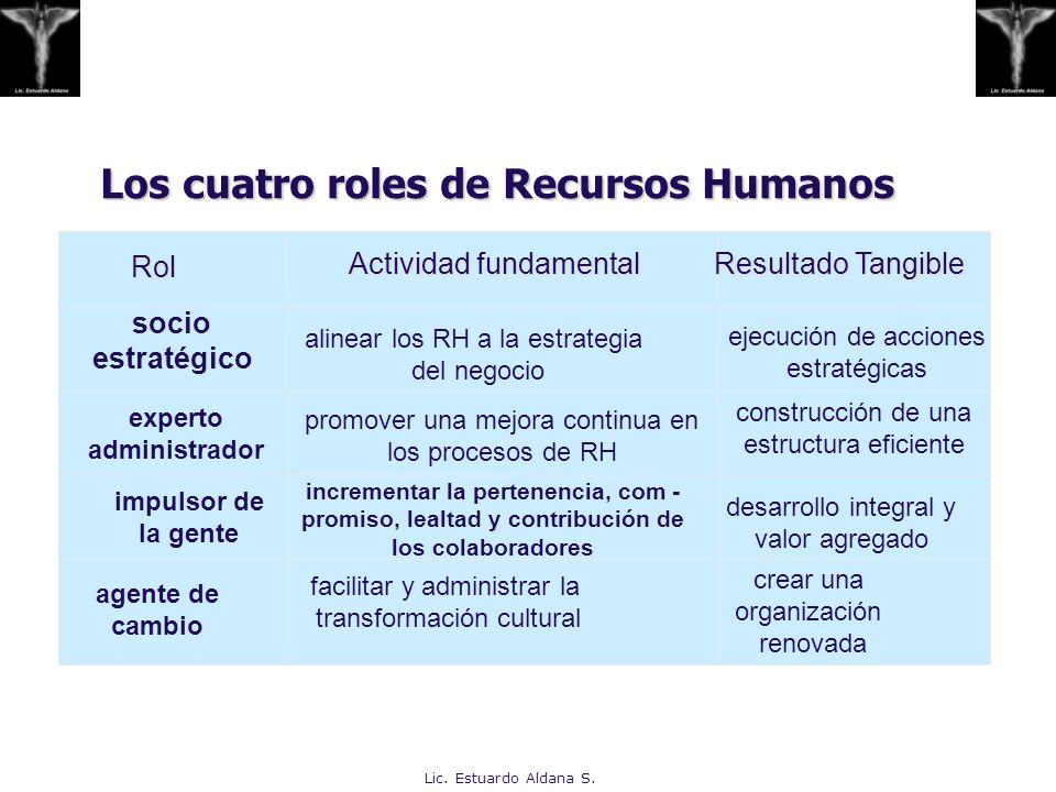 Los cuatro roles de Recursos Humanos Los cuatro roles de Recursos HumanosRol Actividad fundamental Resultado Tangible Resultado Tangible socio estraté
