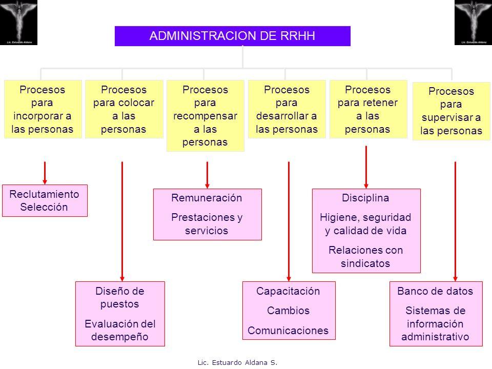 ADMINISTRACION DE RRHH Procesos para incorporar a las personas Procesos para colocar a las personas Procesos para recompensar a las personas Procesos