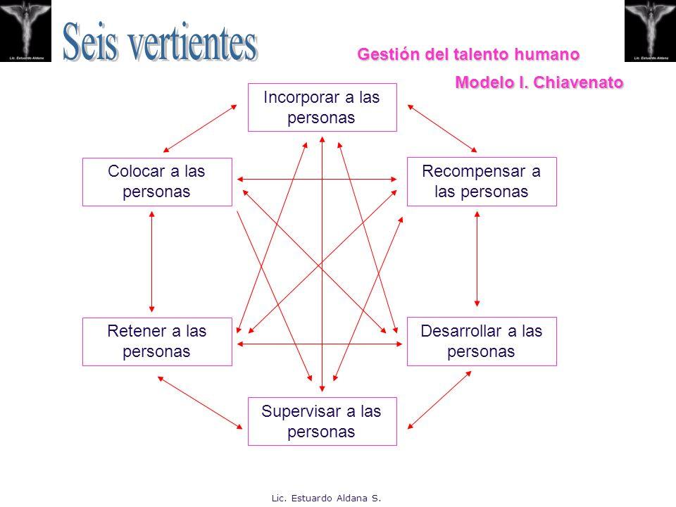 CAPITAL HUMANO CAPITAL INTERNO Estructura interna Conceptos, modelos, procesos, sistemas Advos y de información.