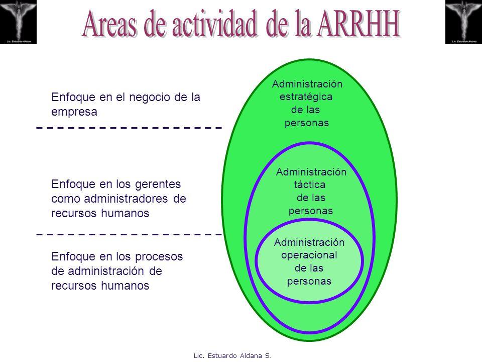 Administración operacional de las personas Administración táctica de las personas Administración estratégica de las personas Enfoque en el negocio de