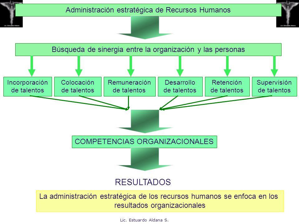 Lo que la organización espera de las personas Enfocarse en la misión organizacionalmisión Enfocarse en la visión del futuro de la organización Enfocarse en el cliente sea interno o externo Enfocarse en las metas y resultado a alcanzar Enfocarse en la mejoría y el desarrollo continuos Enfocarse en el trabajo participativo en equipo.el trabajo Compromiso y dedicación Talento, habilidades y competencia Aprendizaje constante y crecimiento profesionalAprendizaje ética y responsabilidad social.éticaresponsabilidad social Lic.
