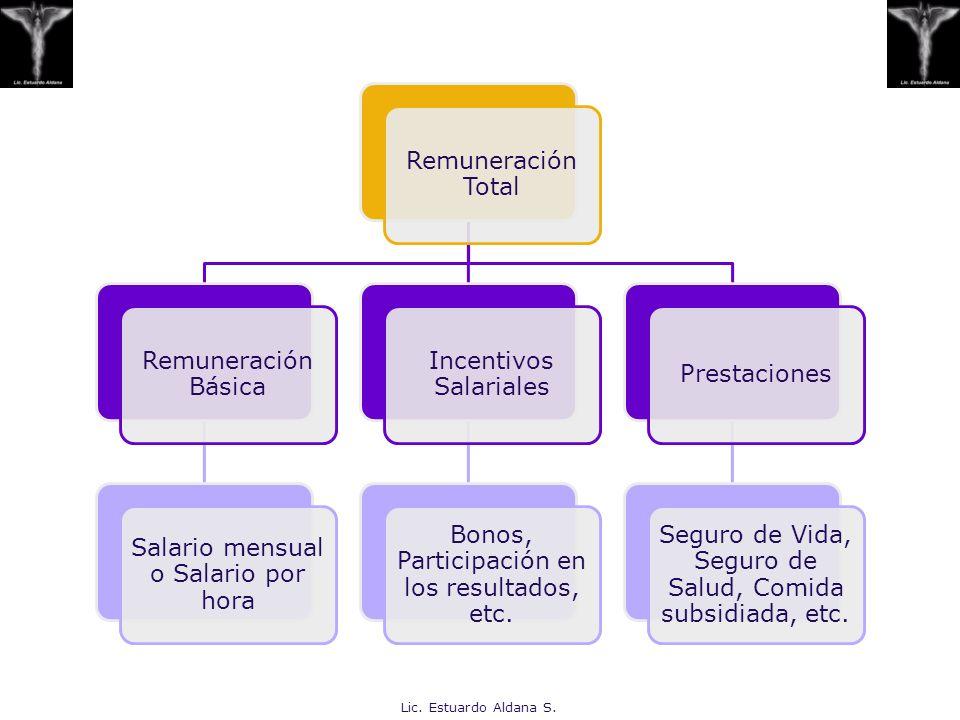 PRESTACIONES Y SERVICIOS Capítulo 11 Lic. Estuardo Aldana S.