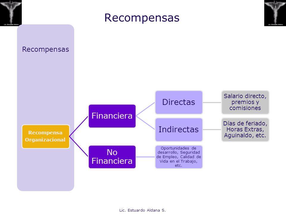 Composición de los Salarios Factores Internos Tecnología, política, desempeño y capacidad, competitividad Factores Externos Mercado, economía, sindicatos, legislación laboral, clientes, competencia Lic.