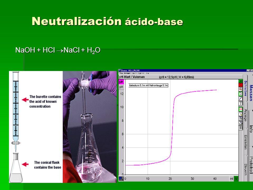 Neutralización ácido-base NaOH + HCl NaCl + H 2 O