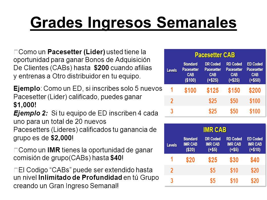 Grades Ingresos Semanales Como un Pacesetter (Lider) usted tiene la oportunidad para ganar Bonos de Adquisición De Clientes (CABs) hasta $200 cuando a