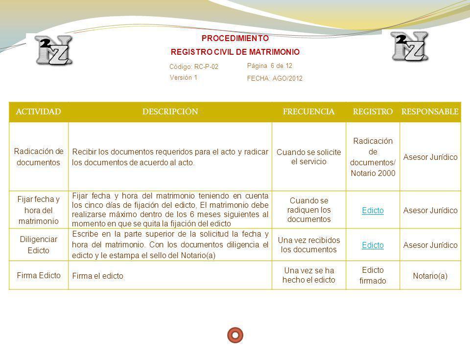 ACTIVIDADDESCRIPCIÓNFRECUENCIAREGISTRORESPONSABLE Radicación de documentos Recibir los documentos requeridos para el acto y radicar los documentos de