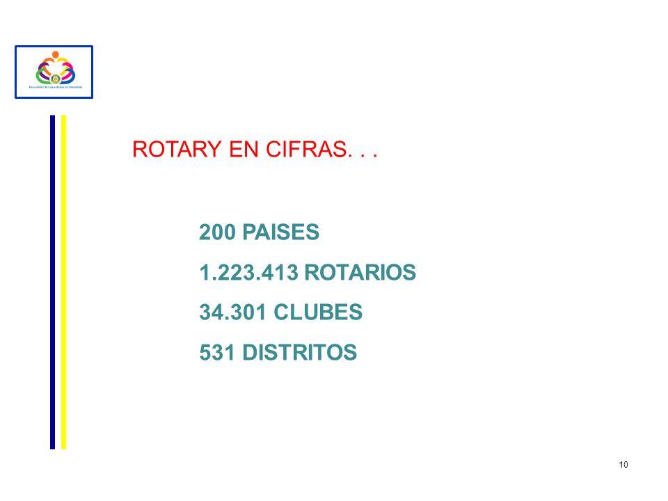 10 ROTARY EN CIFRAS... 200 PAISES 1.223.413 ROTARIOS 34.301 CLUBES 531 DISTRITOS