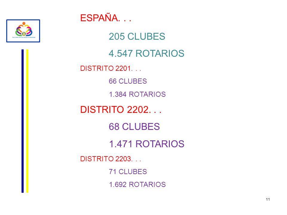 11 ESPAÑA... 205 CLUBES 4.547 ROTARIOS DISTRITO 2201... 66 CLUBES 1.384 ROTARIOS DISTRITO 2202... 68 CLUBES 1.471 ROTARIOS DISTRITO 2203... 71 CLUBES