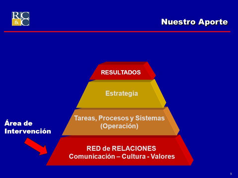 3 Nuestro Aporte Estrategia Tareas, Procesos y Sistemas (Operación) RED de RELACIONES Comunicación – Cultura - Valores Área de Intervención RESULTADOS