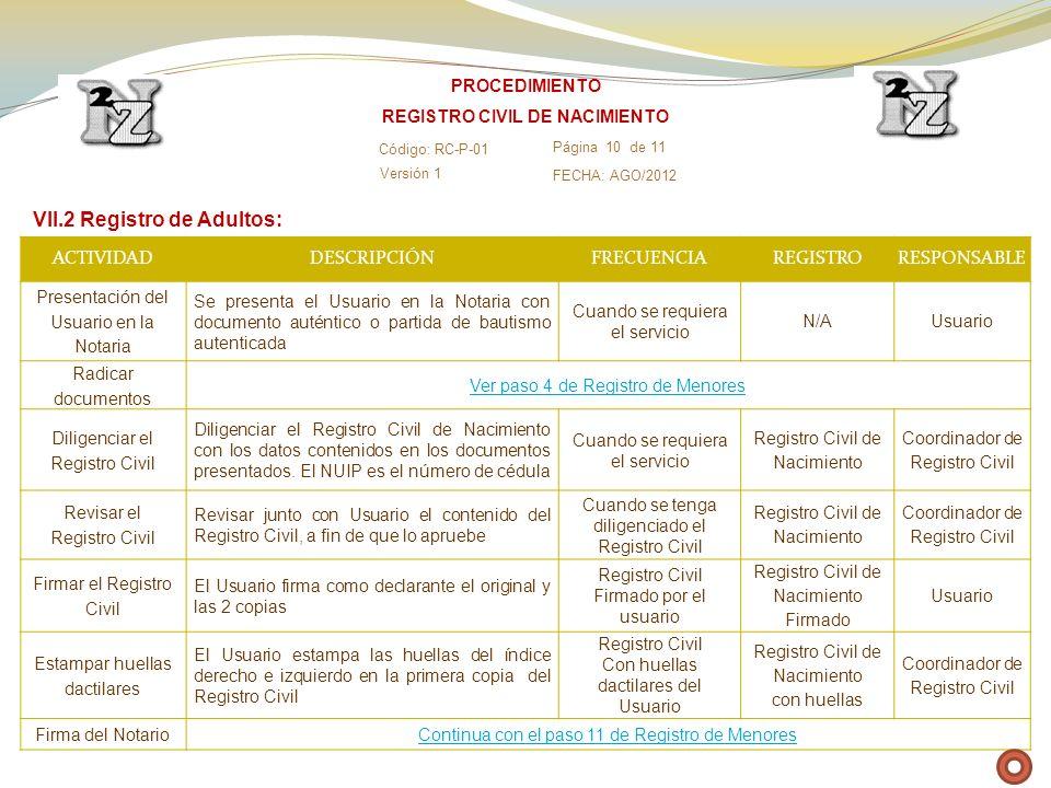 ACTIVIDADDESCRIPCIÓNFRECUENCIAREGISTRORESPONSABLE Presentación del Usuario en la Notaria Se presenta el Usuario en la Notaria con documento auténtico