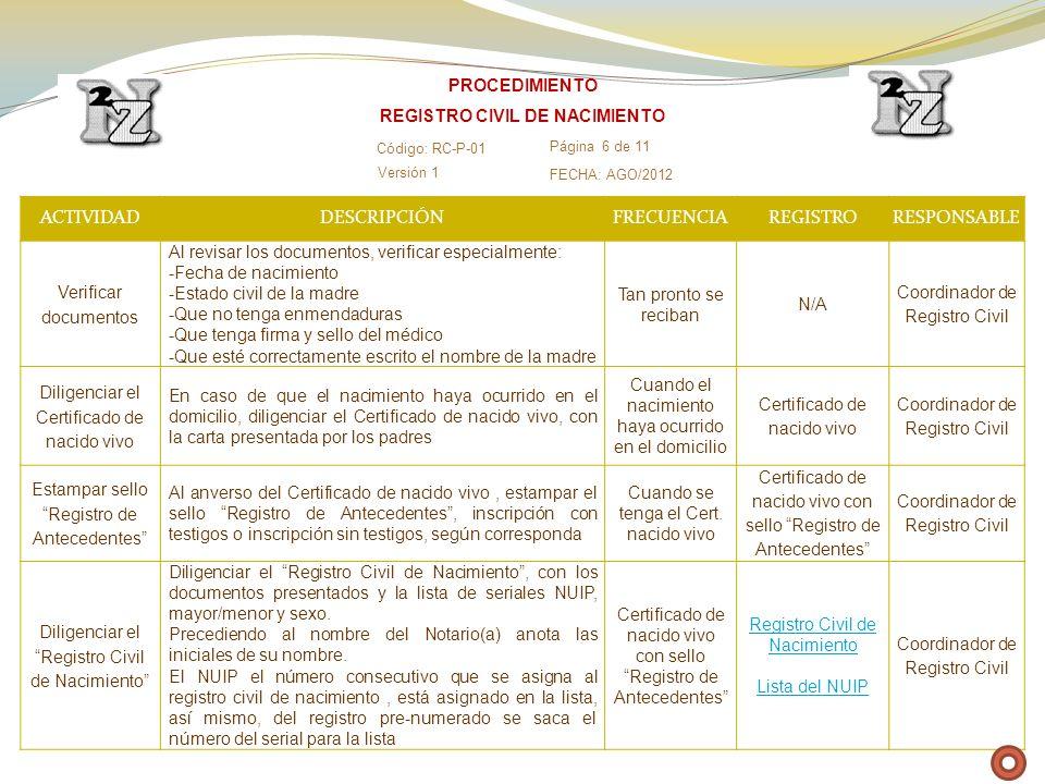 ACTIVIDADDESCRIPCIÓNFRECUENCIAREGISTRORESPONSABLE Verificar documentos Al revisar los documentos, verificar especialmente: -Fecha de nacimiento -Estad