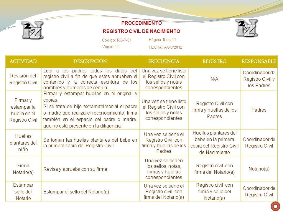 ACTIVIDADDESCRIPCIÓNFRECUENCIAREGISTRORESPONSABLE Revisión del Registro Civil Leer a los padres todos los datos del registro civil a fin de que estos