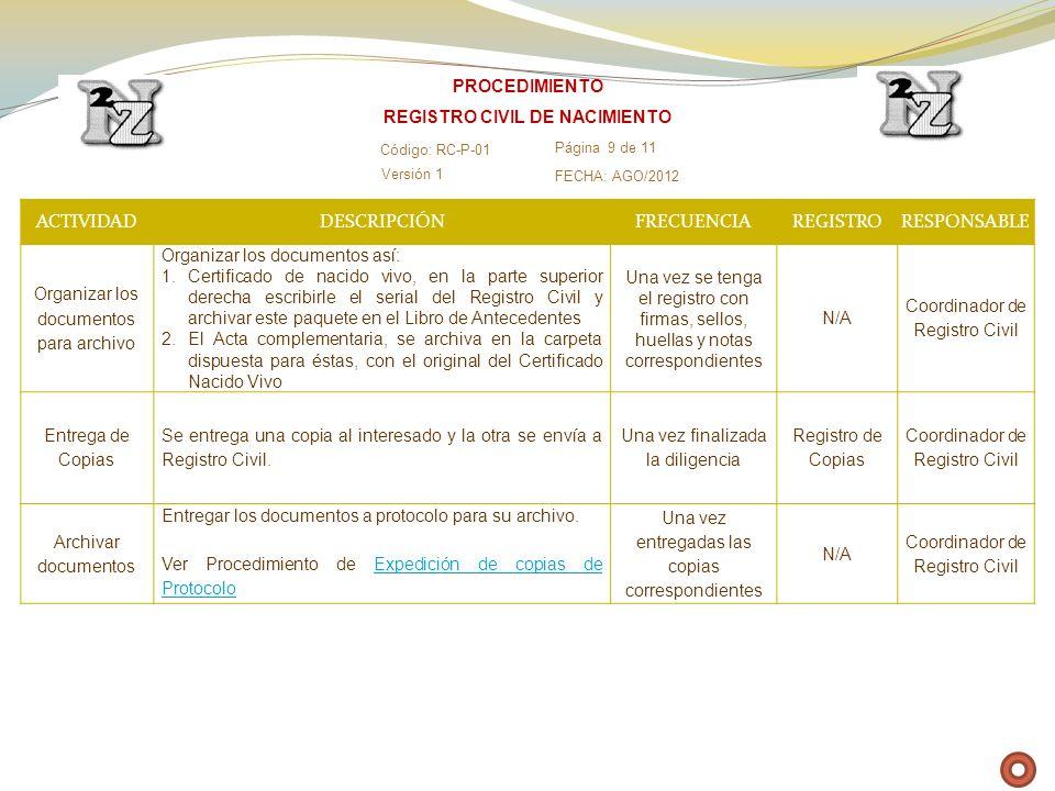 ACTIVIDADDESCRIPCIÓNFRECUENCIAREGISTRORESPONSABLE Organizar los documentos para archivo Organizar los documentos así: 1.Certificado de nacido vivo, en