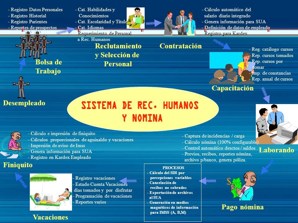 Bolsa de Trabajo Desempleado - Registro Datos Personales - Registro Historial - Registro Parientes - Reportes de prospectos Capacitación - Reg. catálo