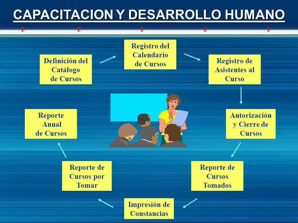 CAPACITACION Y DESARROLLO HUMANO Definición del Catálogo de Cursos Reporte de Cursos por Tomar Reporte de Cursos Tomados Impresión de Constancias Regi