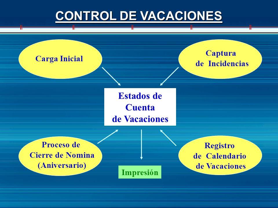 CONTROL DE VACACIONES Estados de Cuenta de Vacaciones Carga Inicial Registro de Calendario de Vacaciones Captura de Incidencias Proceso de Cierre de N