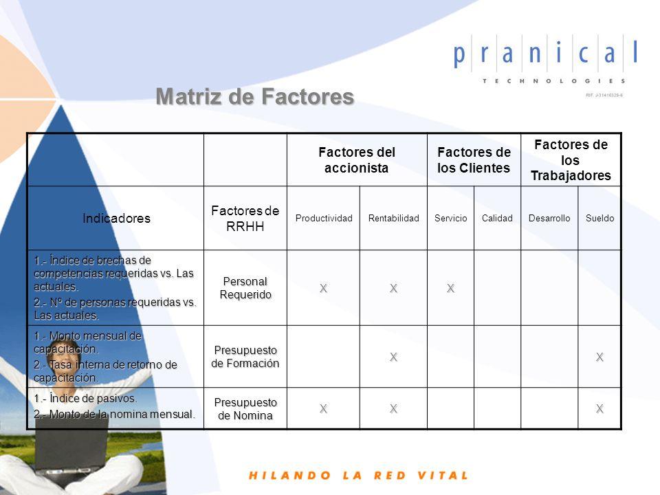 Factores del accionista Factores de los Clientes Factores de los Trabajadores Indicadores Factores de RRHH ProductividadRentabilidadServicioCalidadDesarrolloSueldo 1.- Índice de rotación de personal.