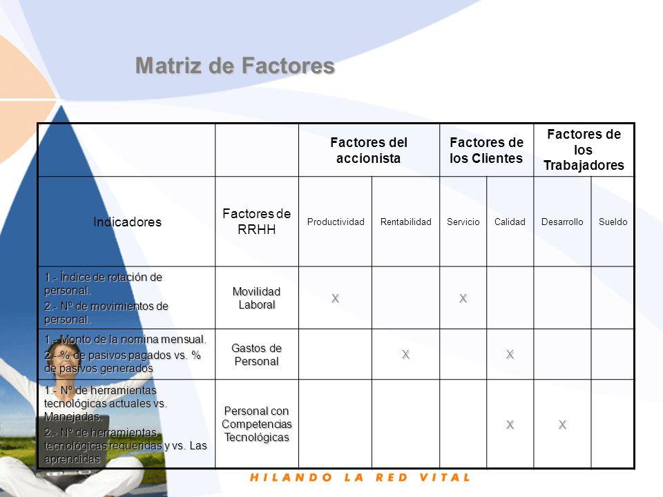 Factores del accionista Factores de los Clientes Factores de los Trabajadores Indicadores Factores de RRHH ProductividadRentabilidadServicioCalidadDesarrolloSueldo 1.- Tiempo de atención al cliente vs.