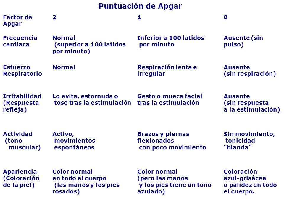 Puntuación de Apgar Factor de Apgar 210 Frecuencia cardíaca Normal (superior a 100 latidos por minuto) Inferior a 100 latidos por minuto Ausente (sin