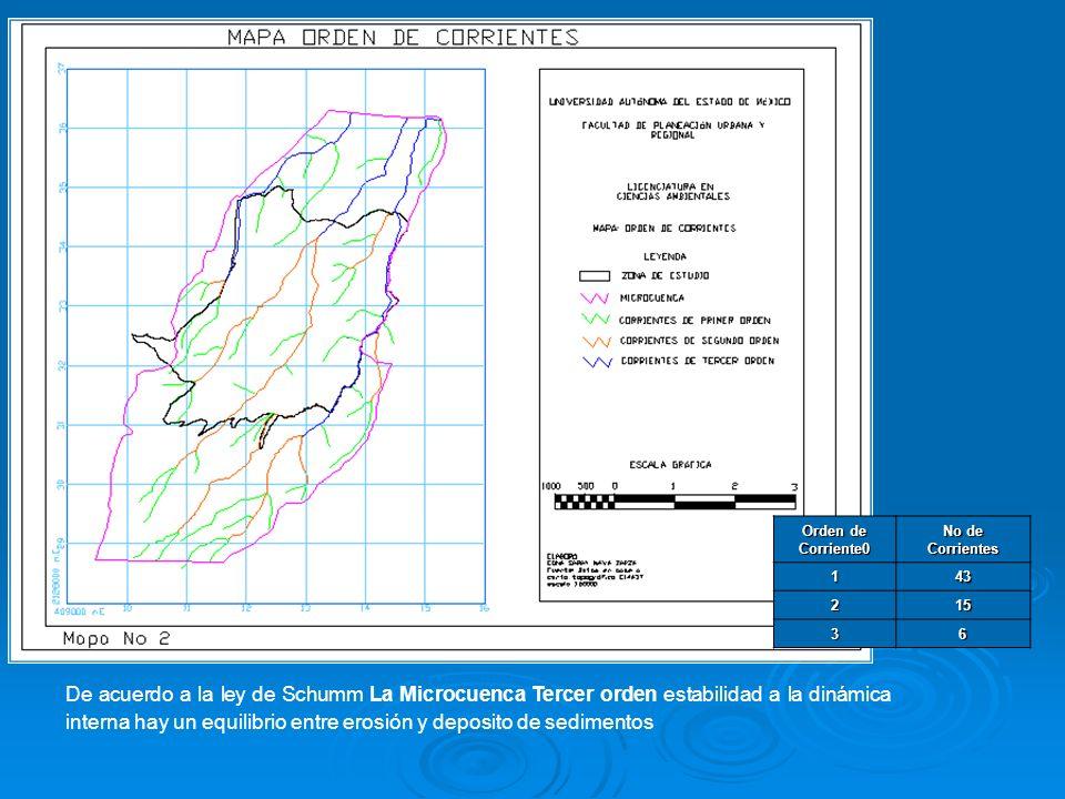 De acuerdo a la ley de Schumm La Microcuenca Tercer orden estabilidad a la dinámica interna hay un equilibrio entre erosión y deposito de sedimentos O