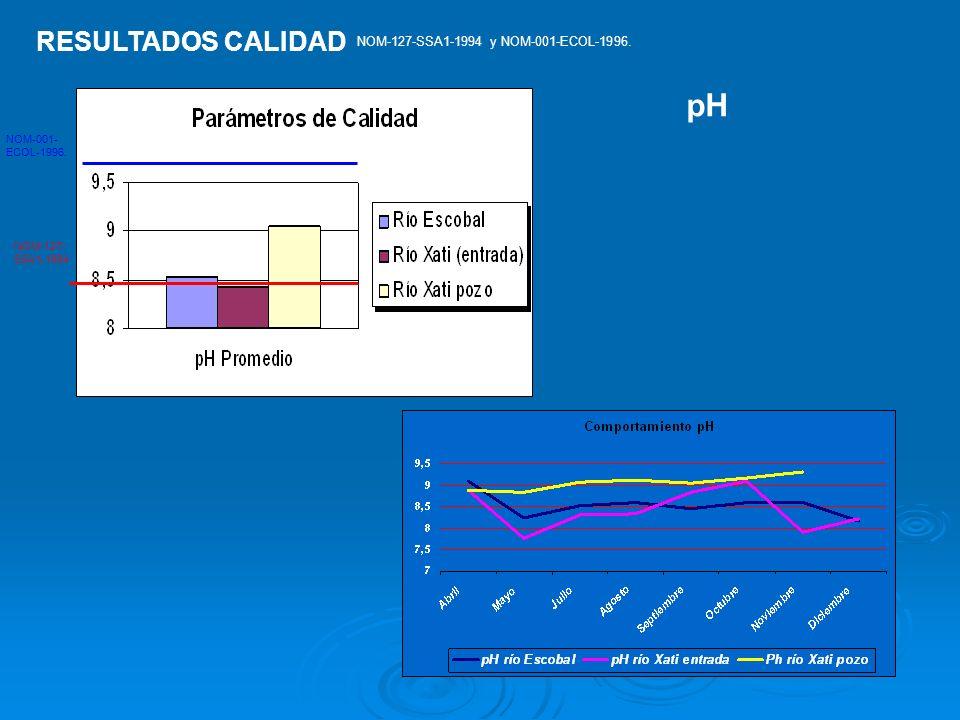 NOM-127- SSA1-1994 NOM-001- ECOL-1996. RESULTADOS CALIDAD NOM-127-SSA1-1994 y NOM-001-ECOL-1996. pH