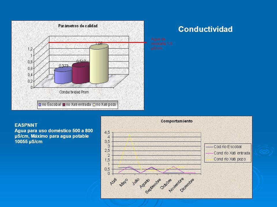 Agua de montaña 1.0 µS/cm EASPNNT Agua para uso doméstico 500 a 800 µS/cm, Máximo para agua potable 10055 µS/cm Conductividad