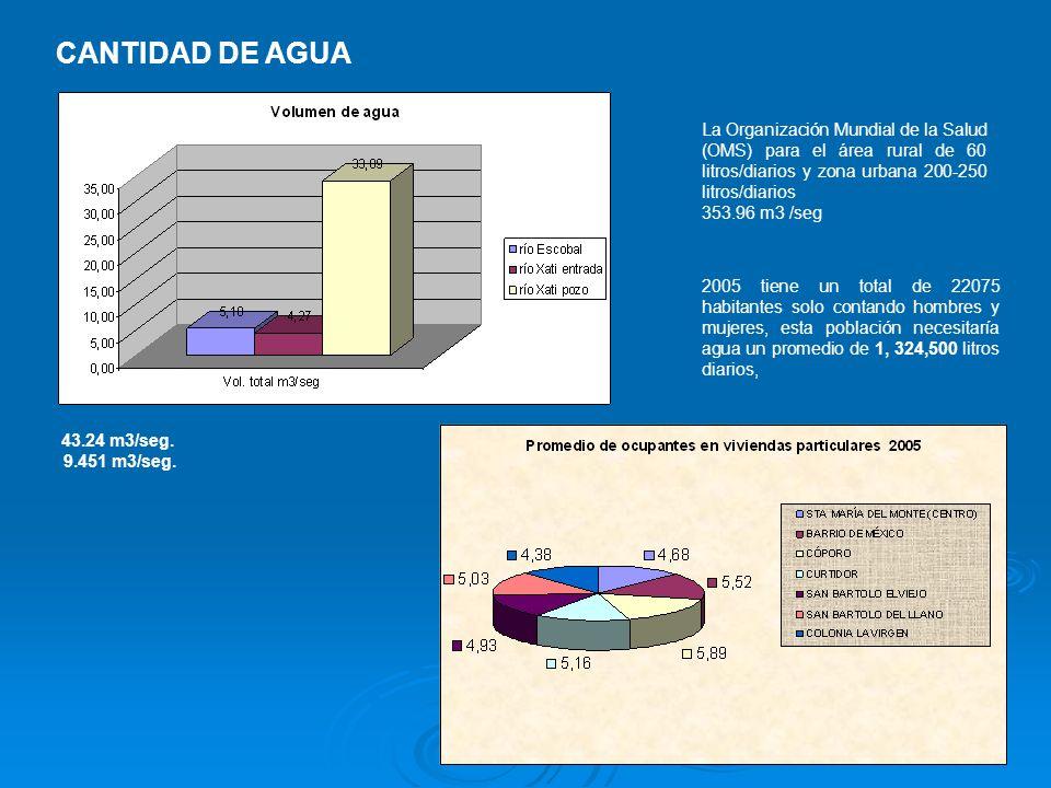 La Organización Mundial de la Salud (OMS) para el área rural de 60 litros/diarios y zona urbana 200-250 litros/diarios 353.96 m3 /seg CANTIDAD DE AGUA