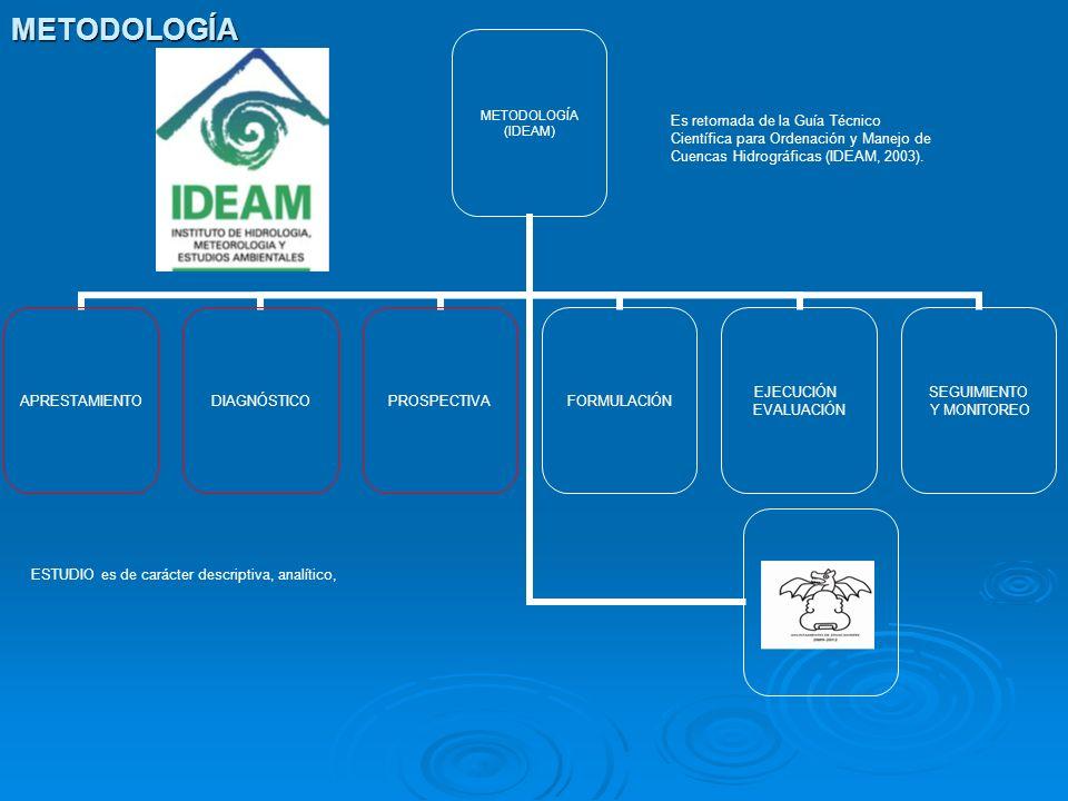 ESTUDIO es de carácter descriptiva, analítico, Es retomada de la Guía Técnico Científica para Ordenación y Manejo de Cuencas Hidrográficas (IDEAM, 200