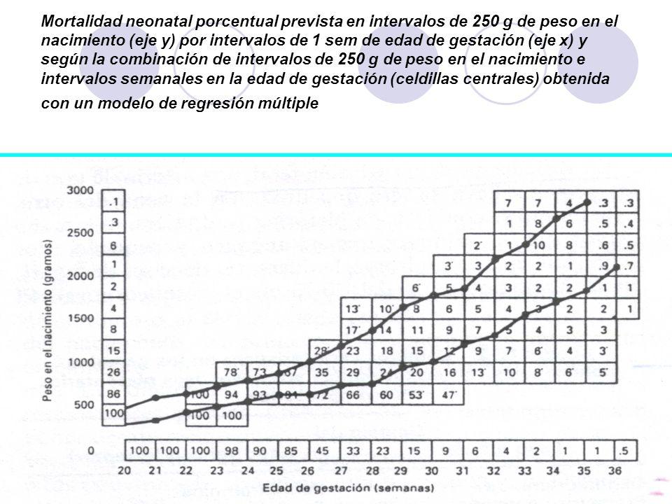 Mortalidad neonatal porcentual prevista en intervalos de 250 g de peso en el nacimiento (eje y) por intervalos de 1 sem de edad de gestación (eje x) y