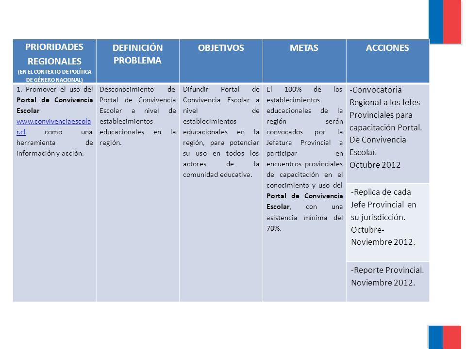PRIORIDADES REGIONALES (EN EL CONTEXTO DE POLÍTICA DE GÉNERO NACIONAL) DEFINICIÓN PROBLEMA OBJETIVOSMETASACCIONES 1.