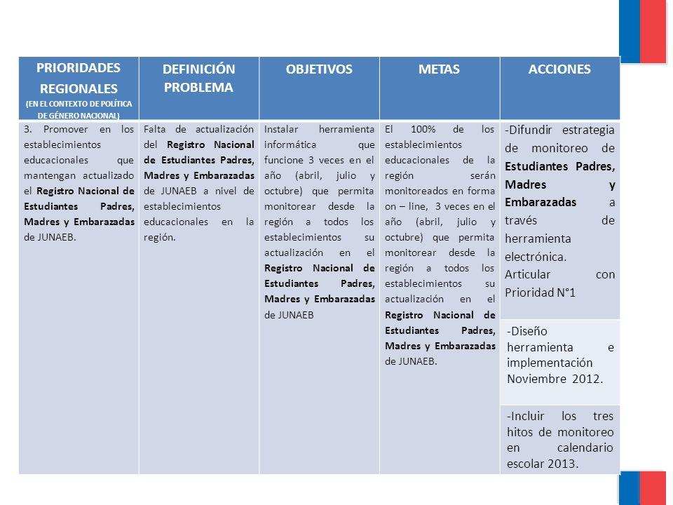 PRIORIDADES REGIONALES (EN EL CONTEXTO DE POLÍTICA DE GÉNERO NACIONAL) DEFINICIÓN PROBLEMA OBJETIVOSMETASACCIONES 3.