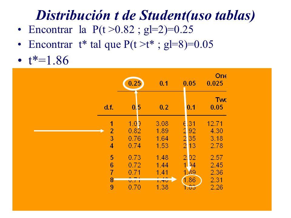 Distribución t de Student(uso tablas) Encontrar la P(t >0.82 ; gl=2)=0.25 Encontrar t* tal que P(t >t* ; gl=8)=0.05 t*=1.86