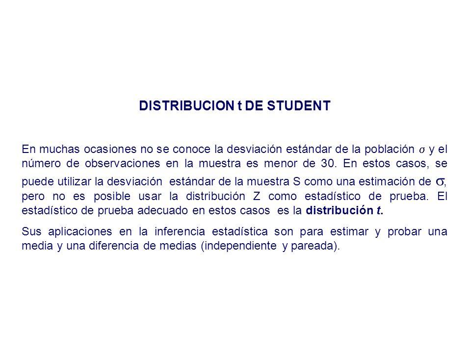 DISTRIBUCION t DE STUDENT En muchas ocasiones no se conoce la desviación estándar de la población y el número de observaciones en la muestra es menor