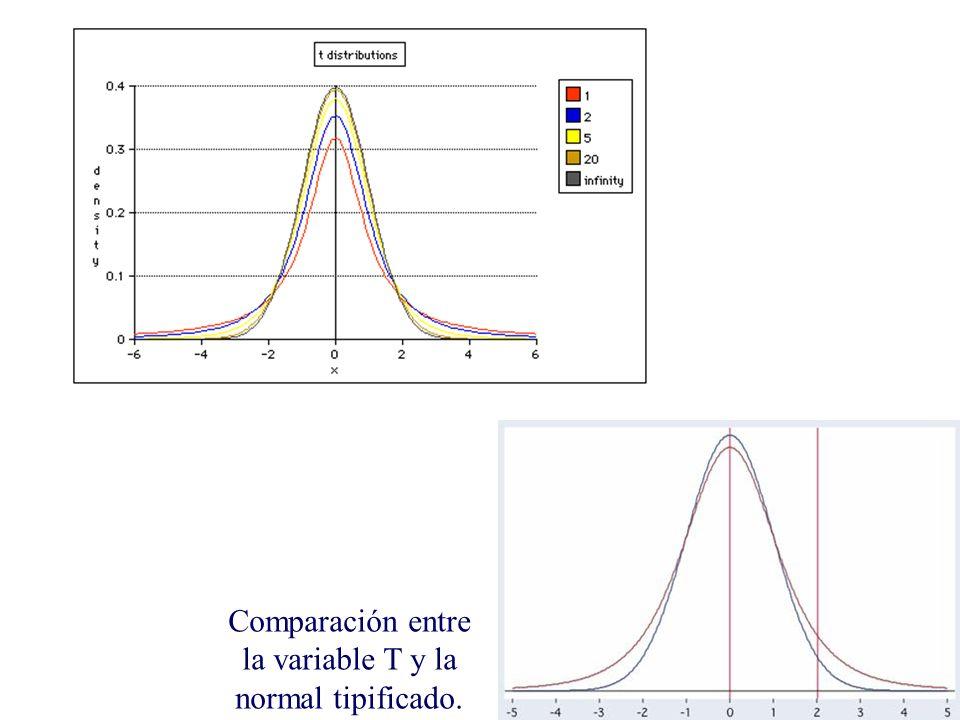 Comparación entre la variable T y la normal tipificado.