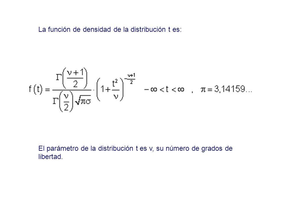 La función de densidad de la distribución t es: El parámetro de la distribución t es v, su número de grados de libertad.