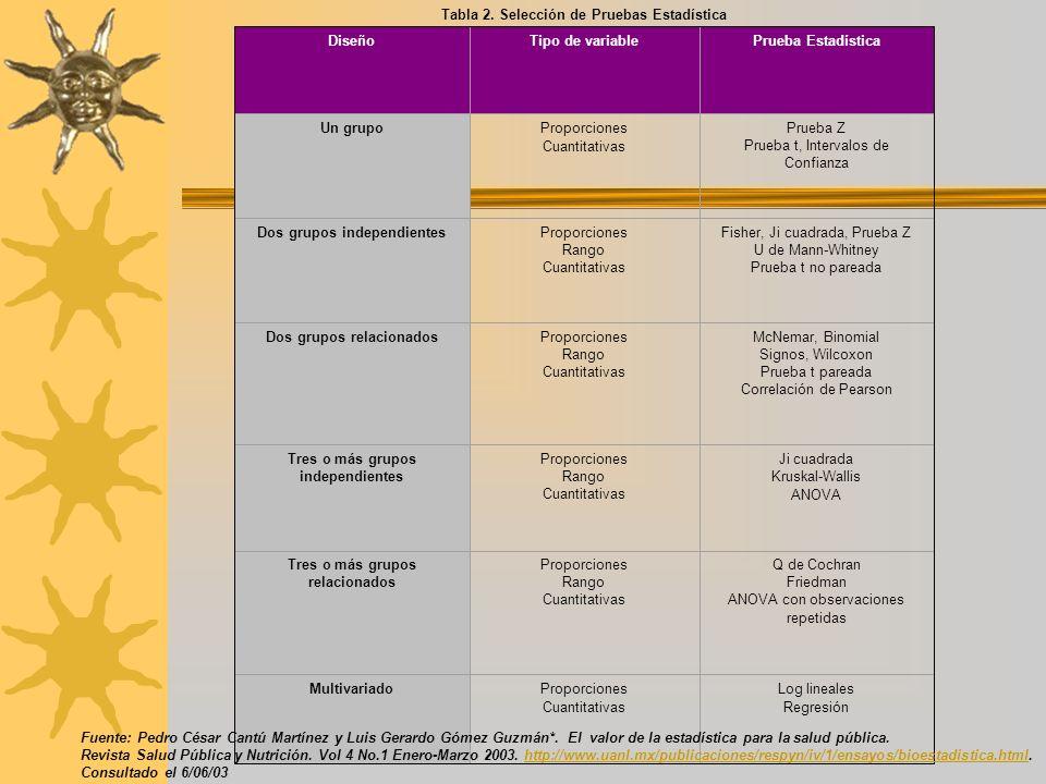 Tabla 2. Selección de Pruebas Estadística DiseñoTipo de variablePrueba Estadística Un grupoProporciones Cuantitativas Prueba Z Prueba t, Intervalos de