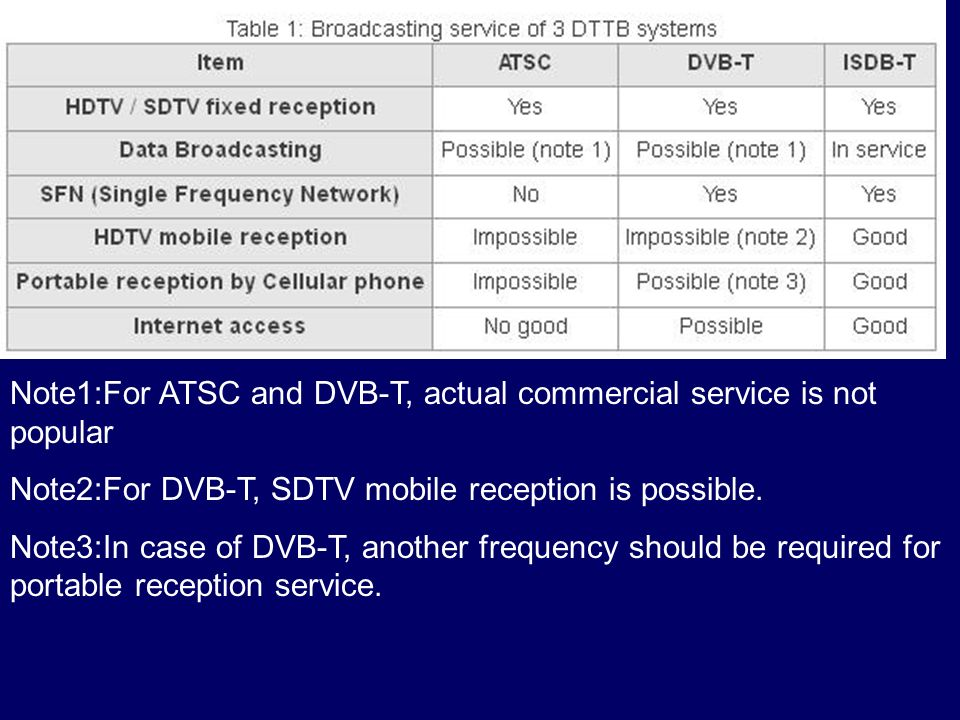 Note1:For ATSC and DVB-T, actual commercial service is not popular Note2:For DVB-T, SDTV mobile reception is possible. Note3:In case of DVB-T, another