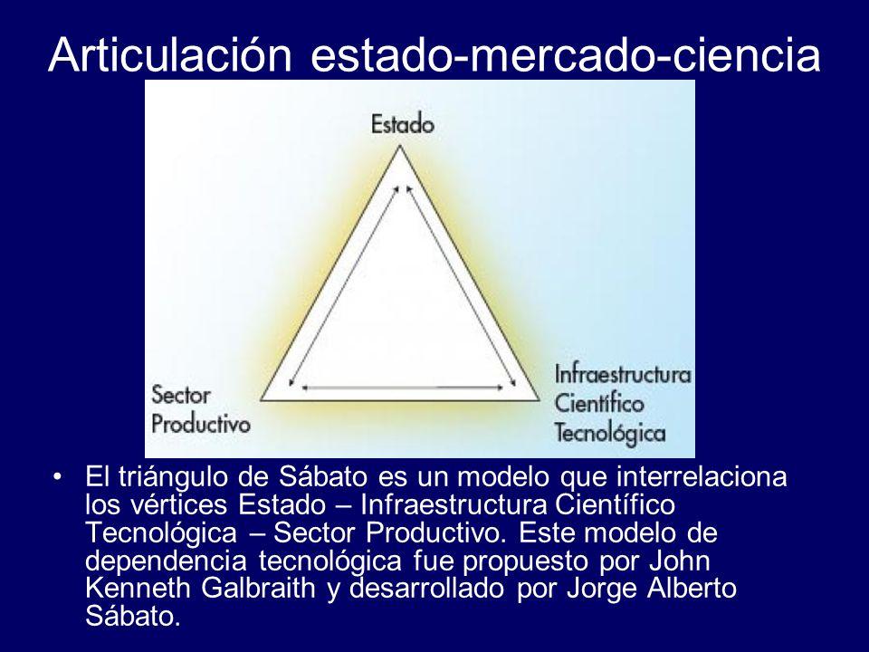 Articulación estado-mercado-ciencia El triángulo de Sábato es un modelo que interrelaciona los vértices Estado – Infraestructura Científico Tecnológic