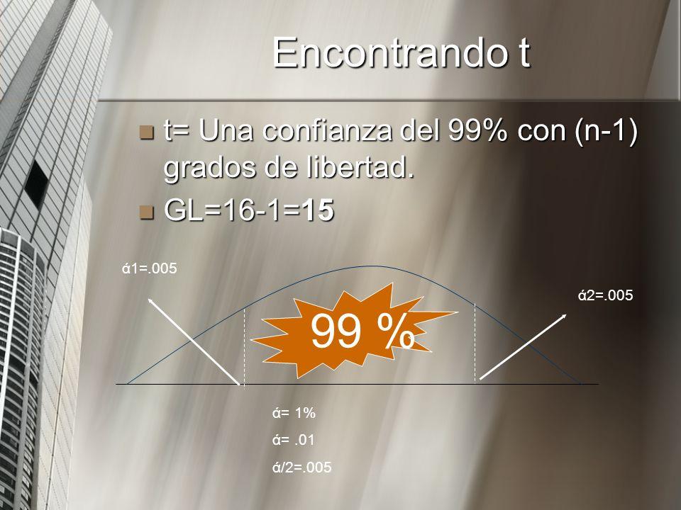 Encontrando t t= Una confianza del 99% con (n-1) grados de libertad. t= Una confianza del 99% con (n-1) grados de libertad. GL=16-1=15 GL=16-1=15 99 %