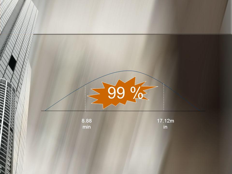 99 % 8.88 min 17.12m in