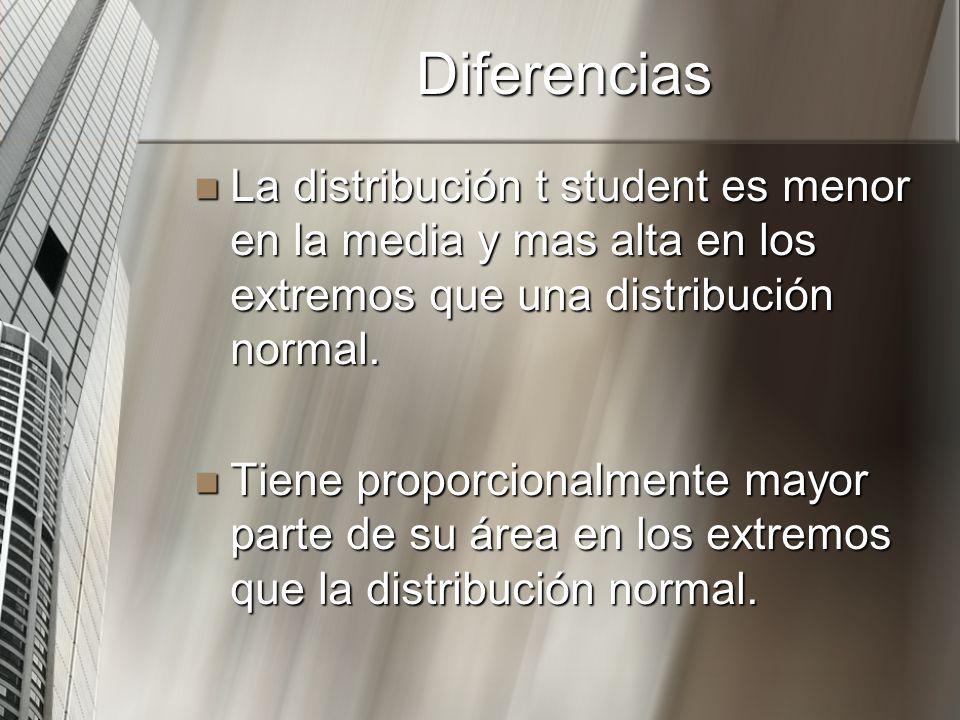 Diferencias La distribución t student es menor en la media y mas alta en los extremos que una distribución normal. La distribución t student es menor