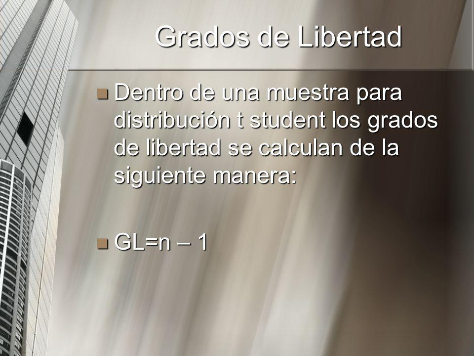 Grados de Libertad Dentro de una muestra para distribución t student los grados de libertad se calculan de la siguiente manera: Dentro de una muestra
