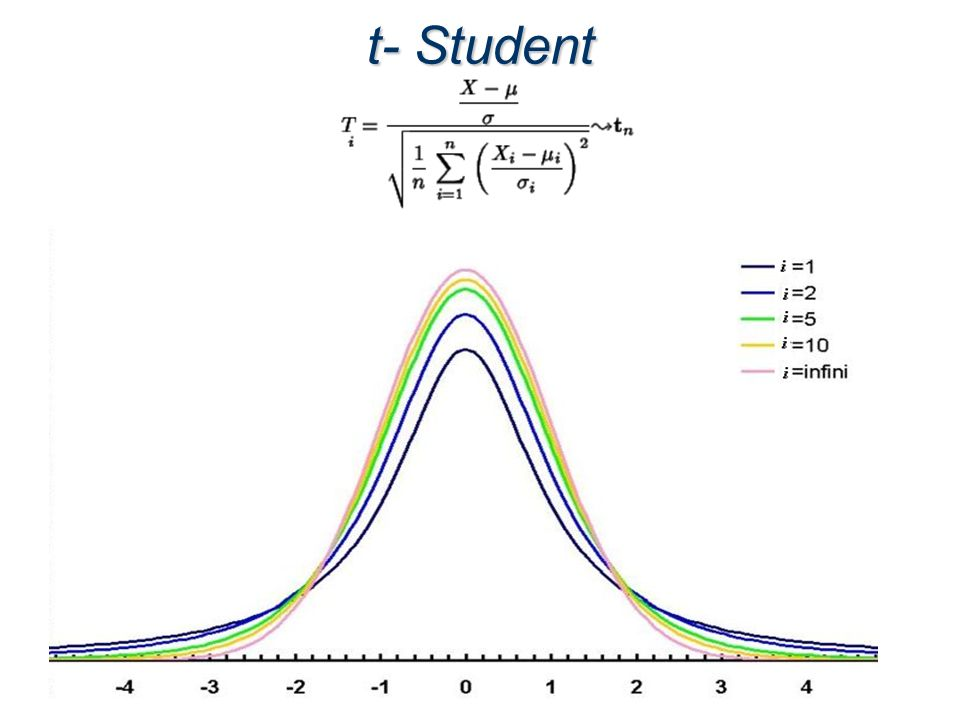Comparación entre Normal y T Student Distribución Normal Distribución t Student Media Distribución Normal Distribución t Student
