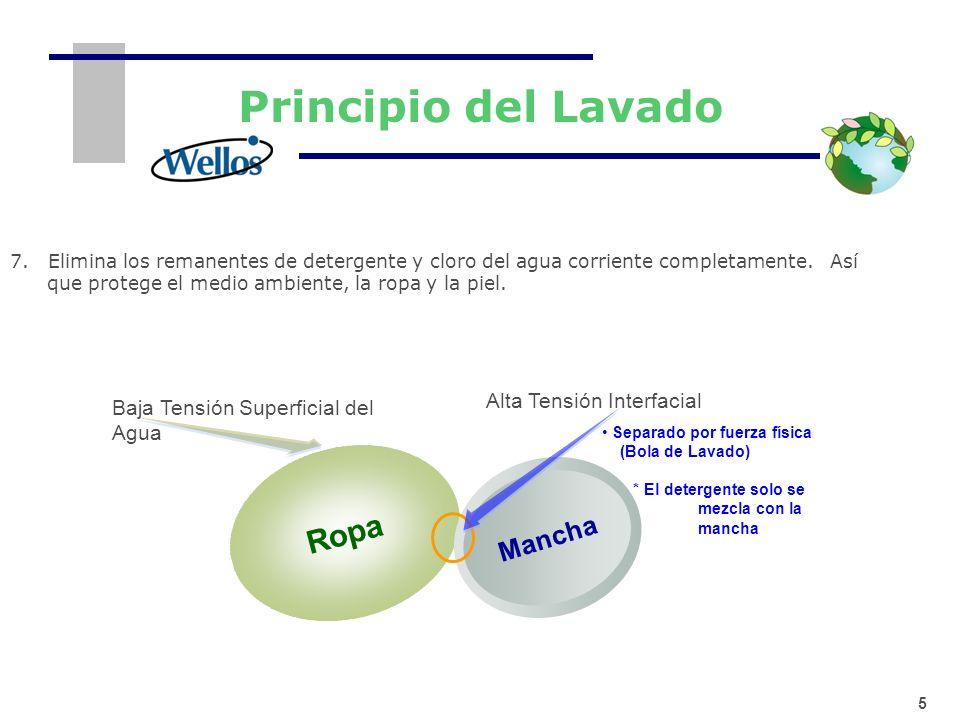 5 Principio del Lavado Separado por fuerza física (Bola de Lavado) * El detergente solo se mezcla con la mancha Ropa Mancha Baja Tensión Superficial d